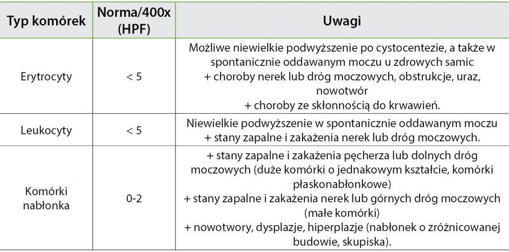 WWP_3_15_przewodnik_ANALIZA_OSADU_TAB_1